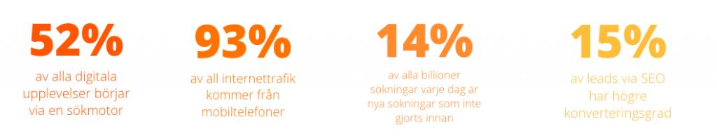 seo goteborg